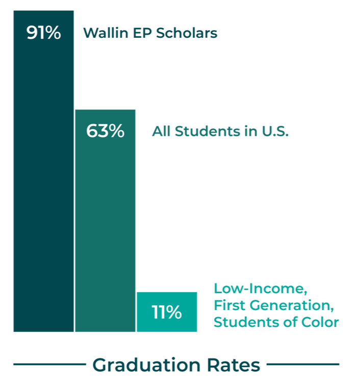 Graduation Rates Bar Chart. 90% Wallin EP, 63% All Students in U.S., and 11% Low-Income, First Generation, Students of Color